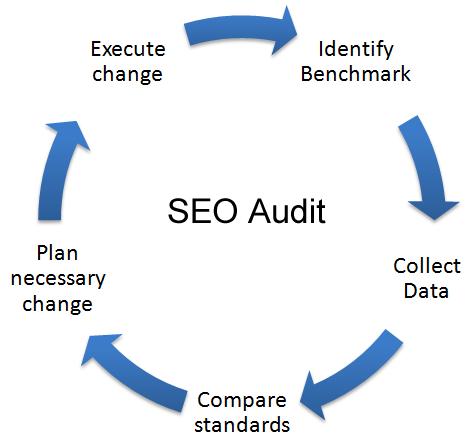 SEO Audit Importance